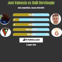 Joel Valencia vs Halil Dervisoglu h2h player stats
