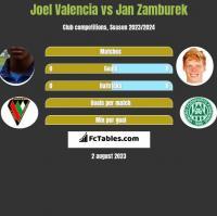 Joel Valencia vs Jan Zamburek h2h player stats