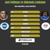 Joel Veltman vs Ademola Lookman h2h player stats