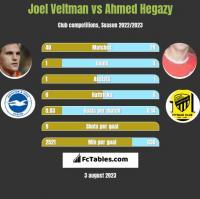 Joel Veltman vs Ahmed Hegazy h2h player stats