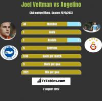 Joel Veltman vs Angelino h2h player stats