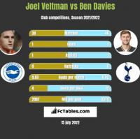 Joel Veltman vs Ben Davies h2h player stats