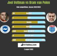 Joel Veltman vs Bram van Polen h2h player stats