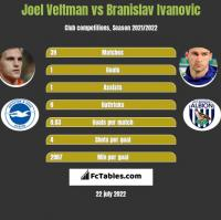 Joel Veltman vs Branislav Ivanovic h2h player stats