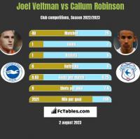 Joel Veltman vs Callum Robinson h2h player stats