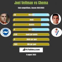 Joel Veltman vs Chema h2h player stats