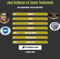 Joel Veltman vs Conor Townsend h2h player stats