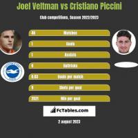 Joel Veltman vs Cristiano Piccini h2h player stats