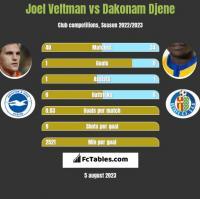 Joel Veltman vs Dakonam Djene h2h player stats