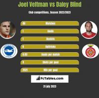 Joel Veltman vs Daley Blind h2h player stats
