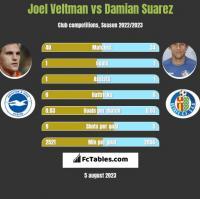 Joel Veltman vs Damian Suarez h2h player stats