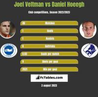 Joel Veltman vs Daniel Hoeegh h2h player stats
