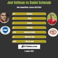 Joel Veltman vs Daniel Schwaab h2h player stats