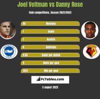 Joel Veltman vs Danny Rose h2h player stats