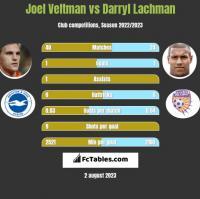 Joel Veltman vs Darryl Lachman h2h player stats