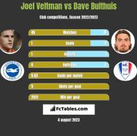 Joel Veltman vs Dave Bulthuis h2h player stats