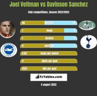 Joel Veltman vs Davinson Sanchez h2h player stats