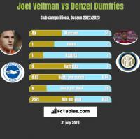 Joel Veltman vs Denzel Dumfries h2h player stats