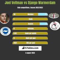 Joel Veltman vs Django Warmerdam h2h player stats
