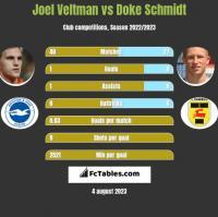 Joel Veltman vs Doke Schmidt h2h player stats