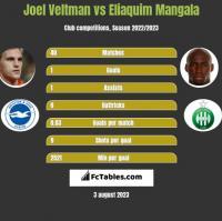 Joel Veltman vs Eliaquim Mangala h2h player stats