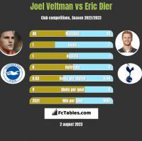 Joel Veltman vs Eric Dier h2h player stats