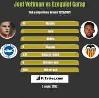 Joel Veltman vs Ezequiel Garay h2h player stats