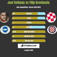 Joel Veltman vs Filip Krovinovic h2h player stats