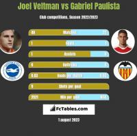 Joel Veltman vs Gabriel Paulista h2h player stats