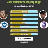 Joel Veltman vs Gregory Leigh h2h player stats