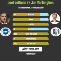 Joel Veltman vs Jan Vertonghen h2h player stats