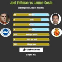 Joel Veltman vs Jaume Costa h2h player stats