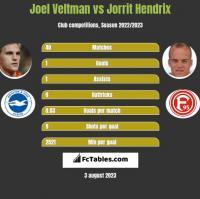 Joel Veltman vs Jorrit Hendrix h2h player stats
