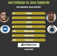 Joel Veltman vs Jose Izquierdo h2h player stats