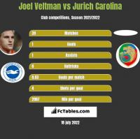 Joel Veltman vs Jurich Carolina h2h player stats