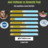 Joel Veltman vs Kenneth Paal h2h player stats