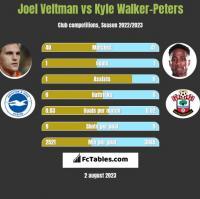 Joel Veltman vs Kyle Walker-Peters h2h player stats
