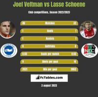Joel Veltman vs Lasse Schoene h2h player stats