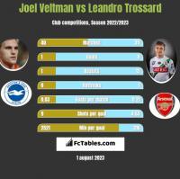 Joel Veltman vs Leandro Trossard h2h player stats