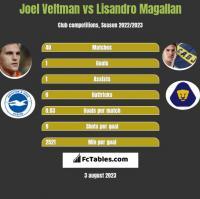 Joel Veltman vs Lisandro Magallan h2h player stats