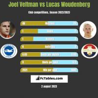 Joel Veltman vs Lucas Woudenberg h2h player stats