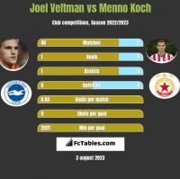 Joel Veltman vs Menno Koch h2h player stats