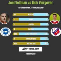 Joel Veltman vs Nick Viergever h2h player stats