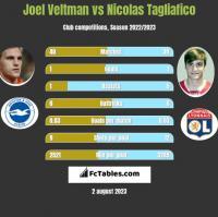 Joel Veltman vs Nicolas Tagliafico h2h player stats