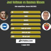 Joel Veltman vs Rasmus Nissen h2h player stats