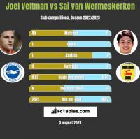 Joel Veltman vs Sai van Wermeskerken h2h player stats