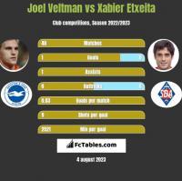 Joel Veltman vs Xabier Etxeita h2h player stats