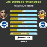 Joel Veltman vs Yves Bissouma h2h player stats