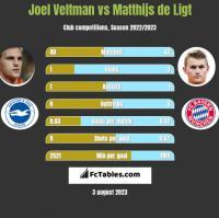 Joel Veltman vs Matthijs de Ligt h2h player stats