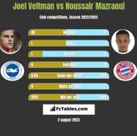 Joel Veltman vs Noussair Mazraoui h2h player stats